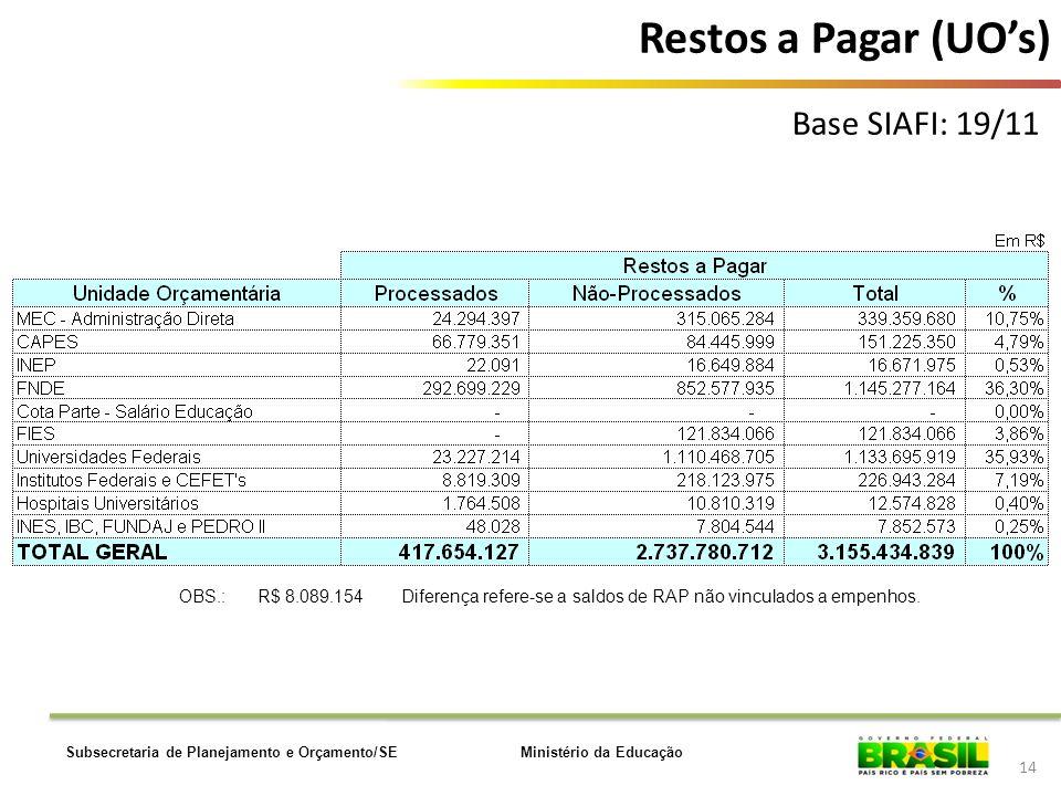 Ministério da EducaçãoSubsecretaria de Planejamento e Orçamento/SE 14 OBS.:R$ 8.089.154 Diferença refere-se a saldos de RAP não vinculados a empenhos.