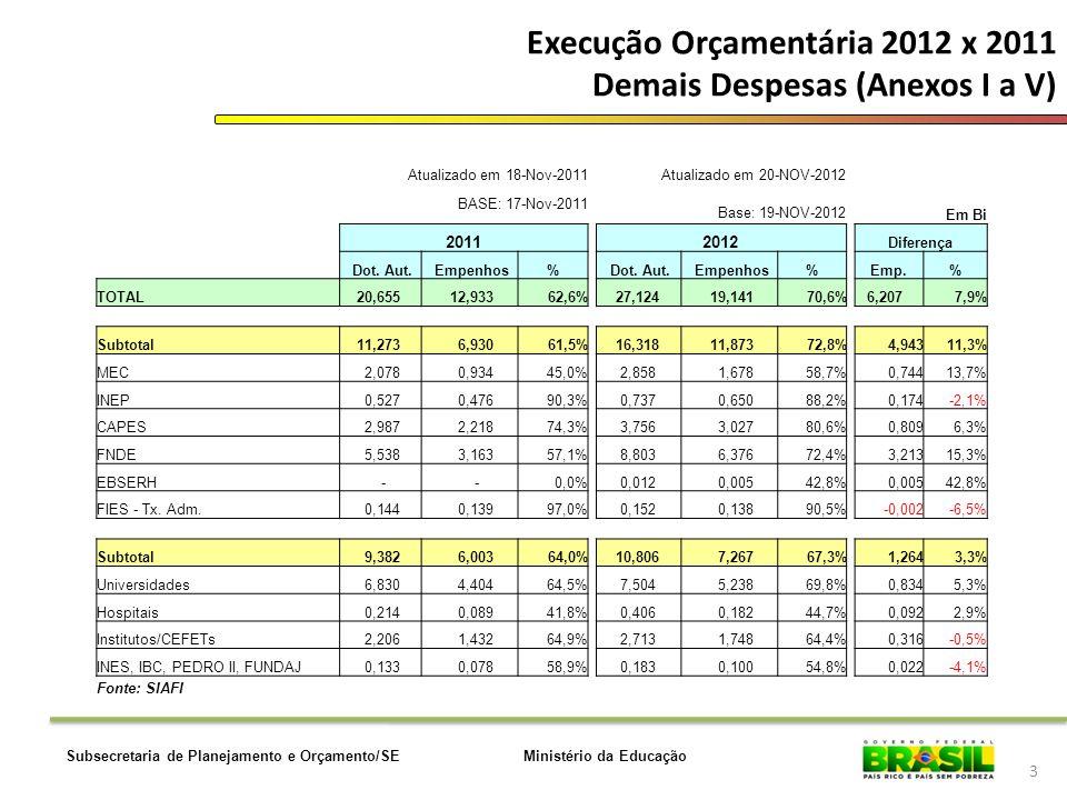 Ministério da EducaçãoSubsecretaria de Planejamento e Orçamento/SE Execução Orçamentária 2012 x 2011 Demais Despesas (Anexos I a V) 3 Atualizado em 18-Nov-2011Atualizado em 20-NOV-2012 BASE: 17-Nov-2011 Base: 19-NOV-2012 Em Bi 20112012 Diferença Dot.