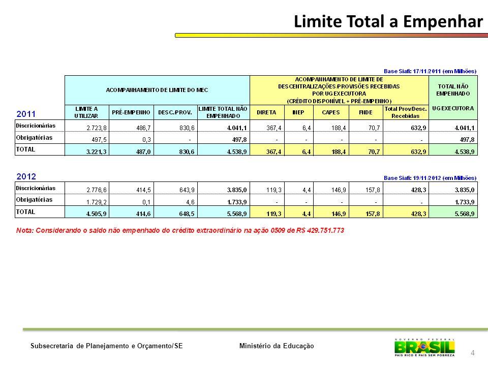 Ministério da EducaçãoSubsecretaria de Planejamento e Orçamento/SE Limite Total a Empenhar 4