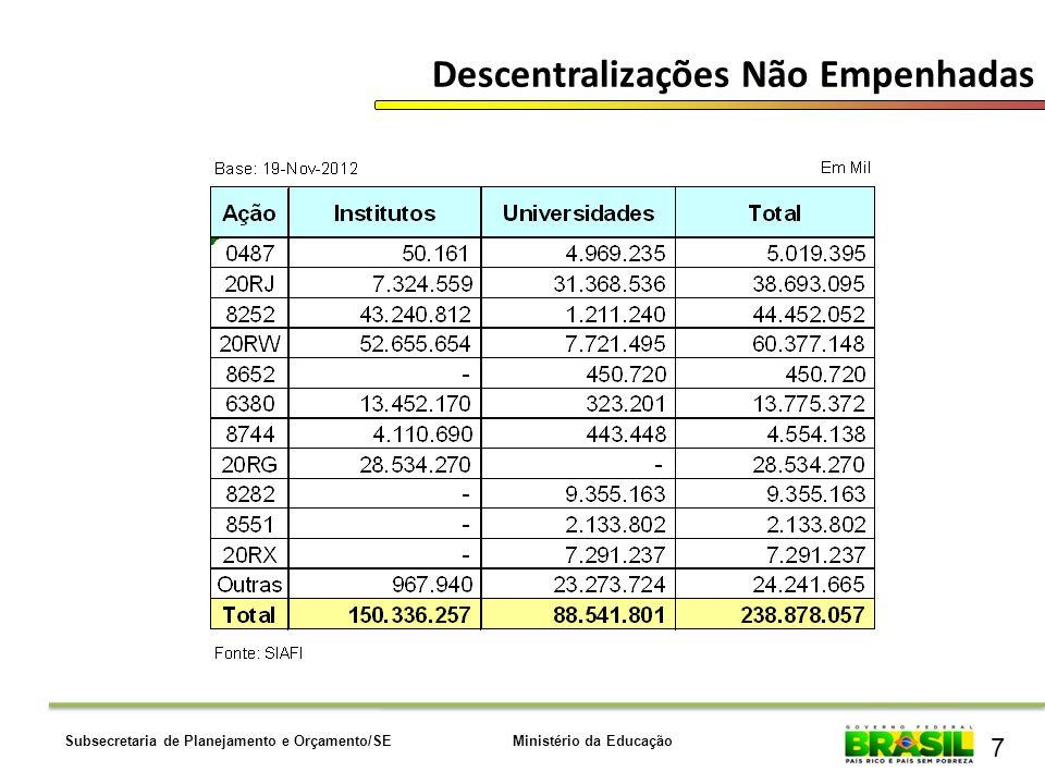 Ministério da EducaçãoSubsecretaria de Planejamento e Orçamento/SE 7 Descentralizações Não Empenhadas