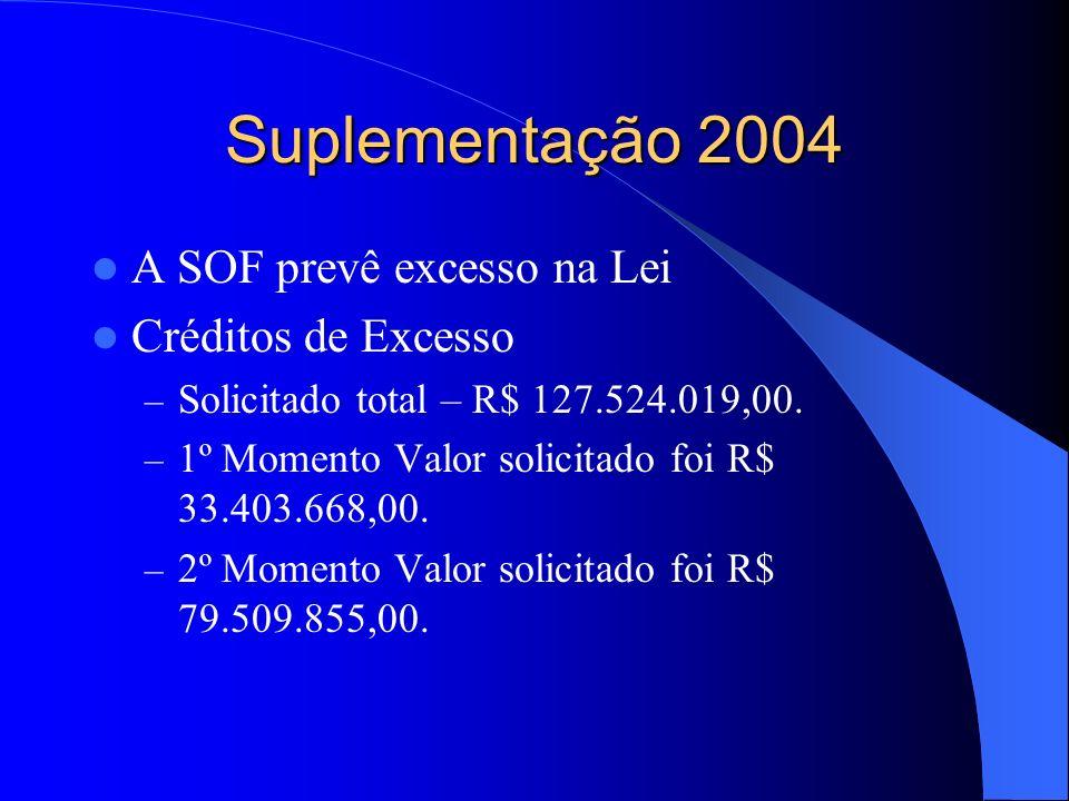 Suplementação 2004 A SOF prevê excesso na Lei Créditos de Excesso – Solicitado total – R$ 127.524.019,00.