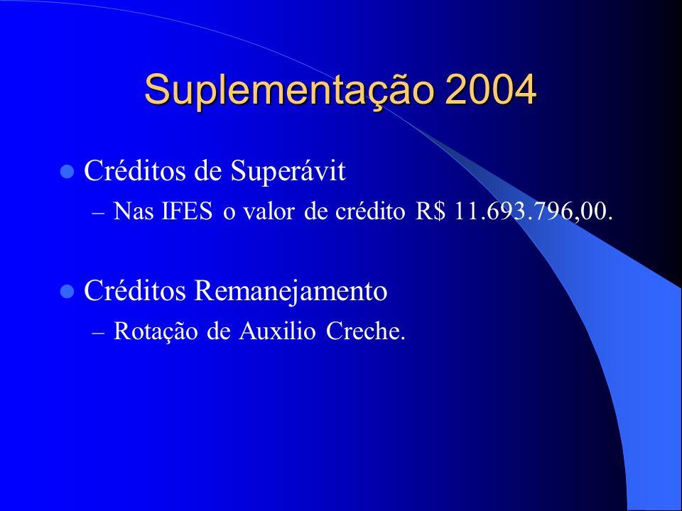 Suplementação 2004 Créditos de Superávit – Nas IFES o valor de crédito R$ 11.693.796,00.