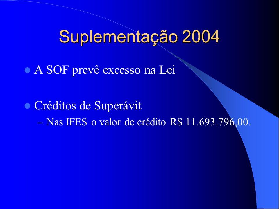 Suplementação 2004 A SOF prevê excesso na Lei Créditos de Superávit – Nas IFES o valor de crédito R$ 11.693.796,00.