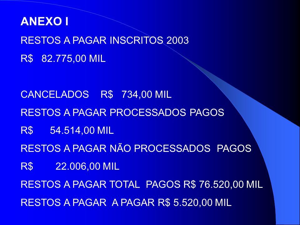 ANEXO I RESTOS A PAGAR INSCRITOS 2003 R$ 82.775,00 MIL CANCELADOS R$ 734,00 MIL RESTOS A PAGAR PROCESSADOS PAGOS R$ 54.514,00 MIL RESTOS A PAGAR NÃO PROCESSADOS PAGOS R$ 22.006,00 MIL RESTOS A PAGAR TOTAL PAGOS R$ 76.520,00 MIL RESTOS A PAGAR A PAGAR R$ 5.520,00 MIL