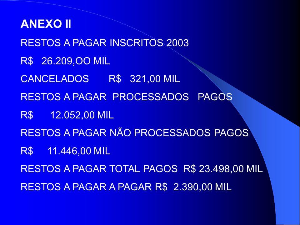 ANEXO II RESTOS A PAGAR INSCRITOS 2003 R$ 26.209,OO MIL CANCELADOS R$ 321,00 MIL RESTOS A PAGAR PROCESSADOS PAGOS R$ 12.052,00 MIL RESTOS A PAGAR NÃO PROCESSADOS PAGOS R$ 11.446,00 MIL RESTOS A PAGAR TOTAL PAGOS R$ 23.498,00 MIL RESTOS A PAGAR A PAGAR R$ 2.390,00 MIL
