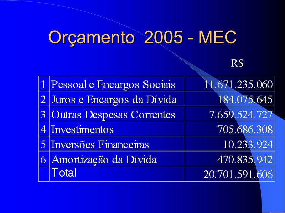 Orçamento 2005 - MEC R$