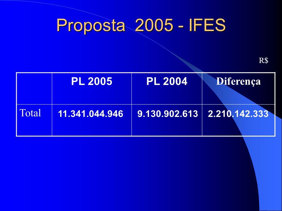 Proposta 2005 - IFES R$ PL 2005PL 2004 Diferença Total 11.341.044.946 9.130.902.613 2.210.142.333