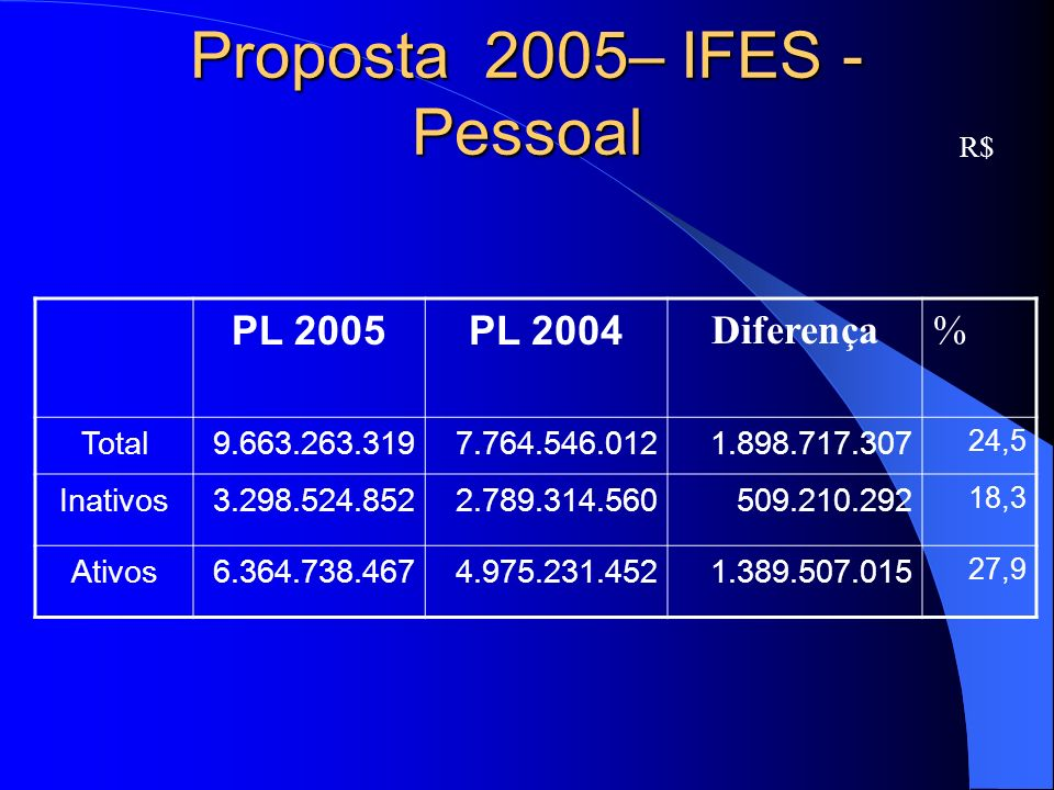 Proposta 2005– IFES - Pessoal R$ PL 2005PL 2004 Diferença% Total9.663.263.319 7.764.546.0121.898.717.307 24,5 Inativos3.298.524.8522.789.314.560 509.210.292 18,3 Ativos6.364.738.467 4.975.231.452 1.389.507.015 27,9