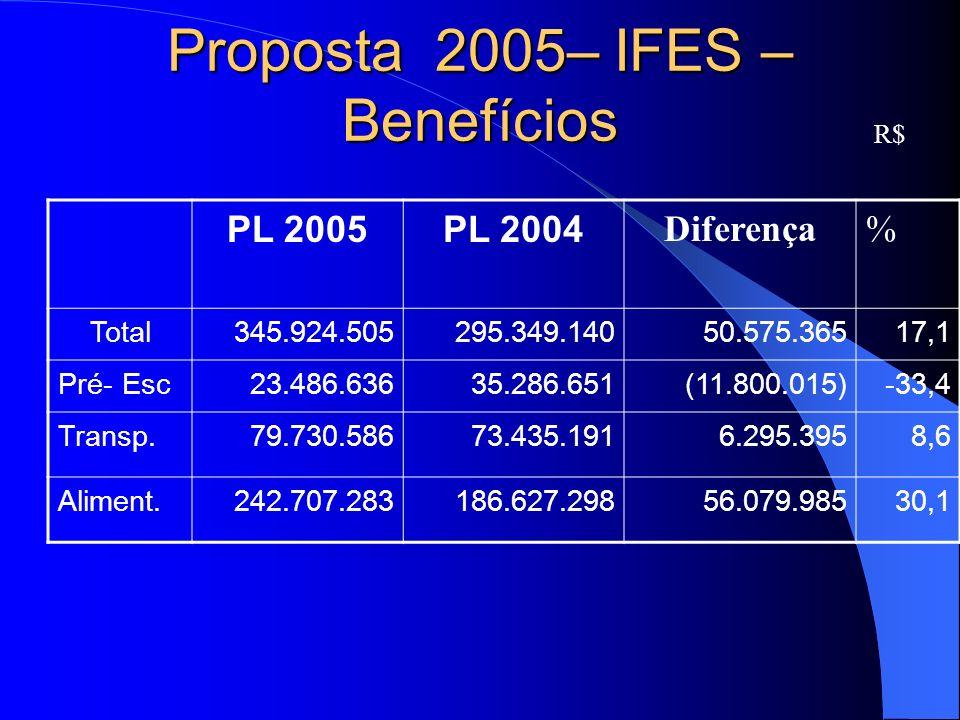 Proposta 2005– IFES – Benefícios R$ PL 2005PL 2004 Diferença% Total 345.924.505 295.349.140 50.575.36517,1 Pré- Esc 23.486.636 35.286.651 (11.800.015)-33,4 Transp.