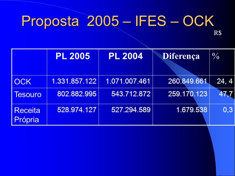 Proposta 2005 – IFES – OCK R$ PL 2005PL 2004 Diferença% OCK 1.331.857.122 1.071.007.461 260.849.66124, 4 Tesouro 802.882.995543.712.872 259.170.12347,7 Receita Própria 528.974.127527.294.589 1.679.5380,3