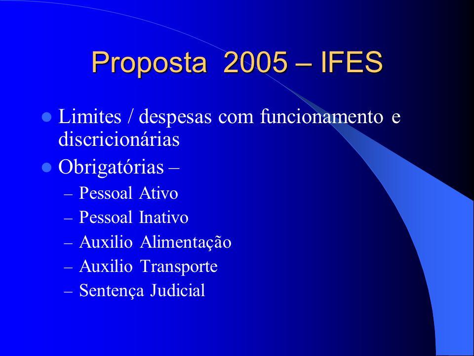 Proposta 2005 – IFES Limites / despesas com funcionamento e discricionárias Obrigatórias – – Pessoal Ativo – Pessoal Inativo – Auxilio Alimentação – Auxilio Transporte – Sentença Judicial