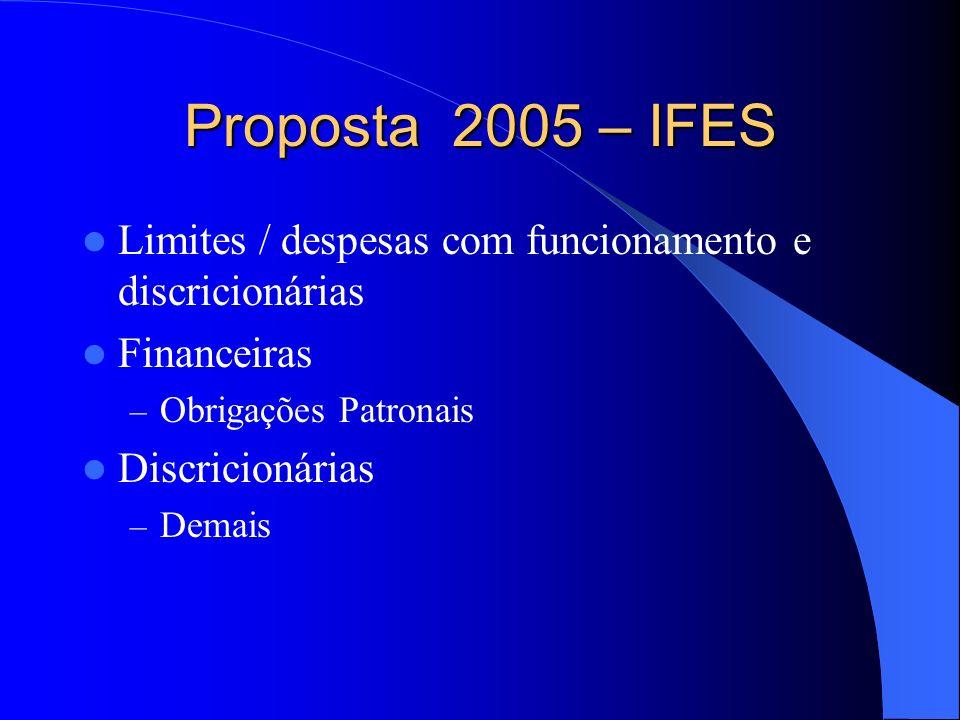 Proposta 2005 – IFES Limites / despesas com funcionamento e discricionárias Financeiras – Obrigações Patronais Discricionárias – Demais
