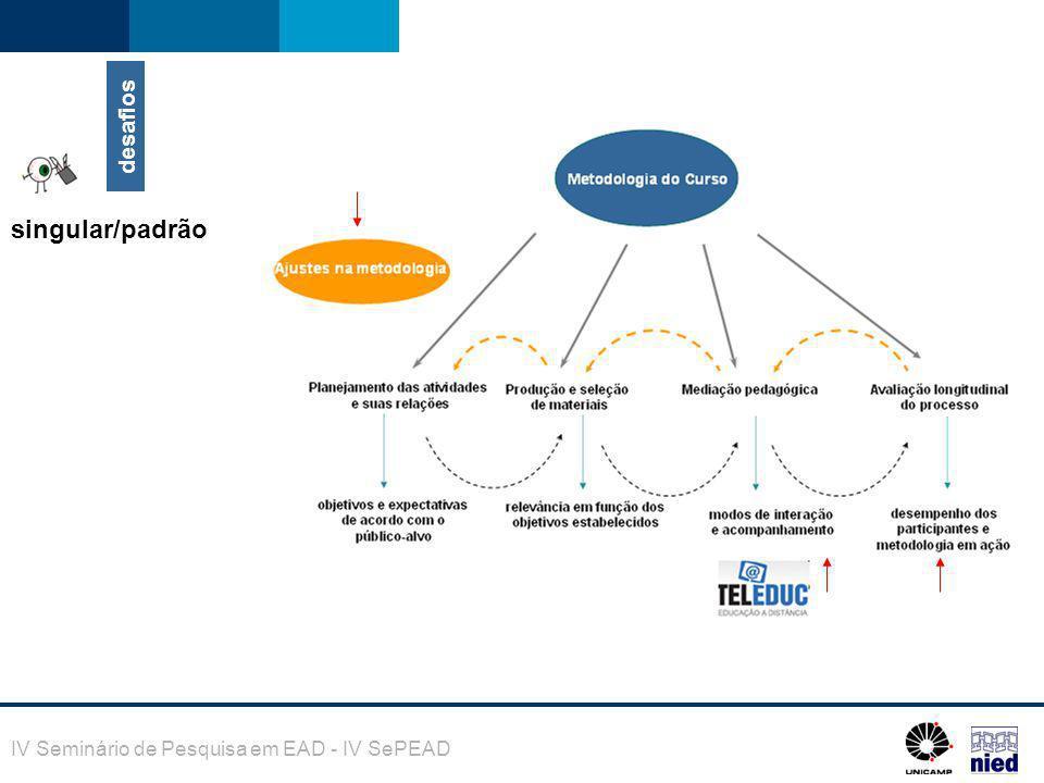 IV Seminário de Pesquisa em EAD - IV SePEAD desafios singular/padrão