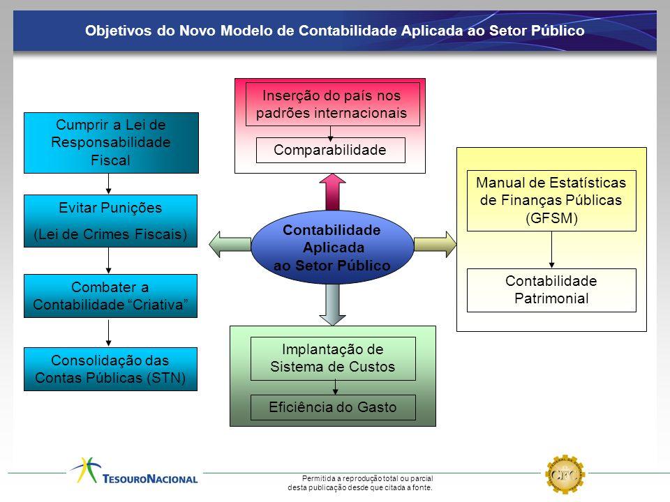Permitida a reprodução total ou parcial desta publicação desde que citada a fonte. Objetivos do Novo Modelo de Contabilidade Aplicada ao Setor Público