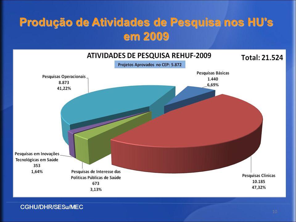 10 Produção de Atividades de Pesquisa nos HU's em 2009