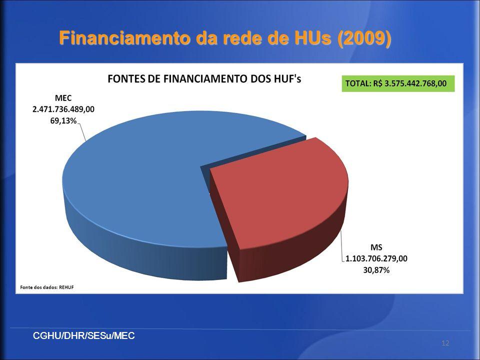 CGHU/DHR/SESu/MEC 12 Financiamento da rede de HUs (2009)
