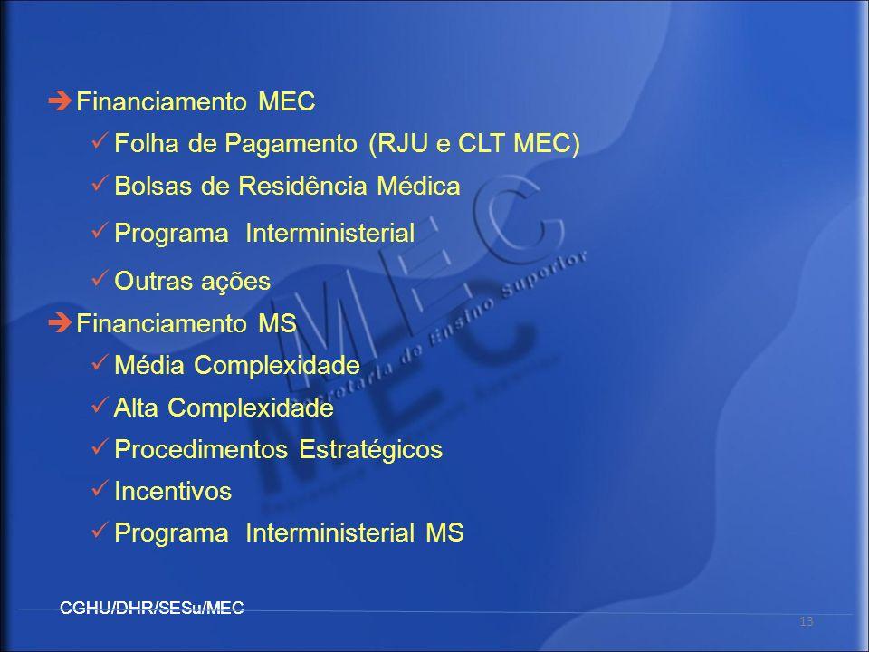 CGHU/DHR/SESu/MEC 13 Financiamento MEC Folha de Pagamento (RJU e CLT MEC) Bolsas de Residência Médica Programa Interministerial Outras ações Financiam