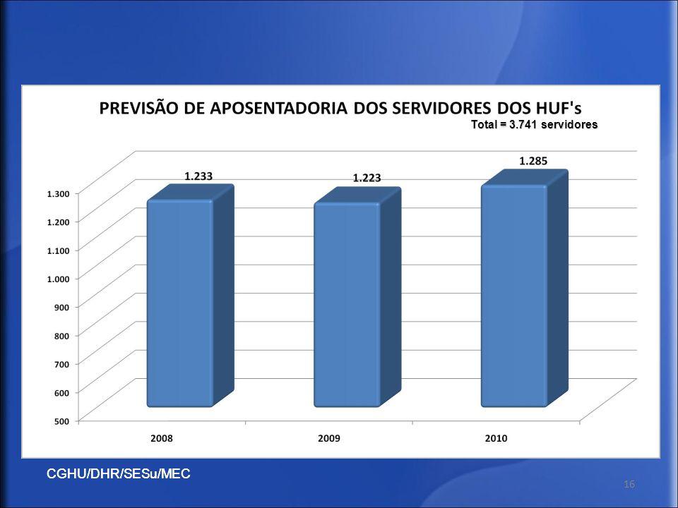 CGHU/DHR/SESu/MEC 16 Total = 3.741 servidores