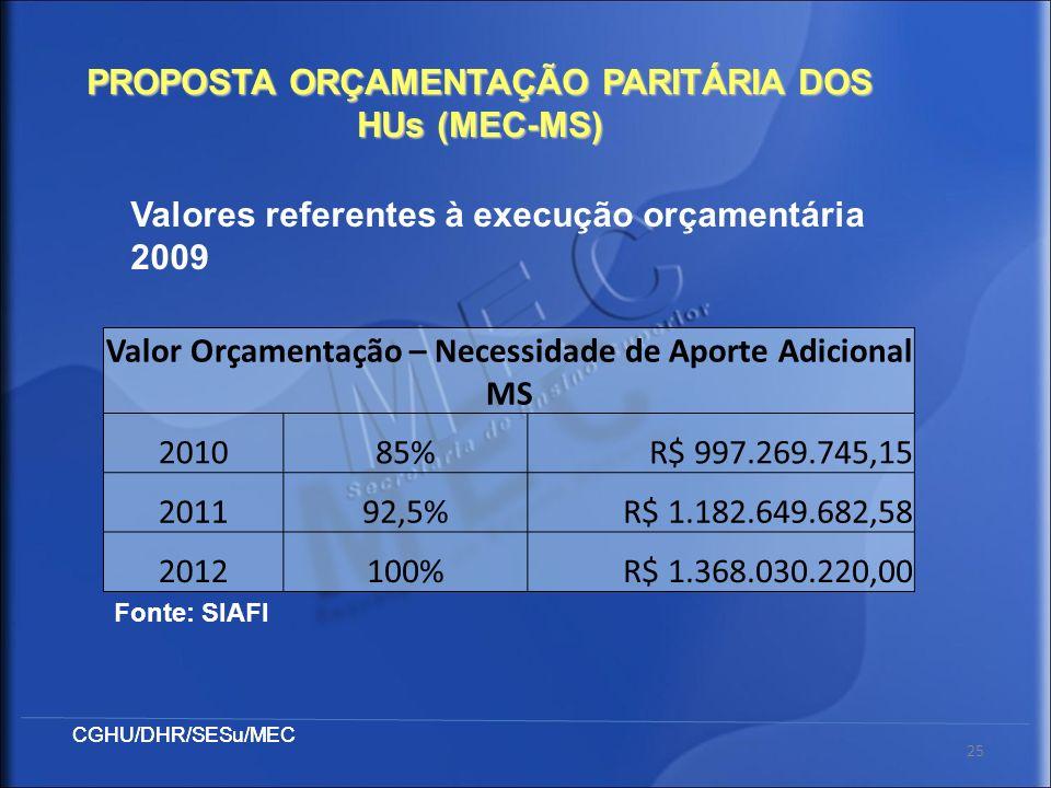 CGHU/DHR/SESu/MEC 25 PROPOSTA ORÇAMENTAÇÃO PARITÁRIA DOS HUs (MEC-MS) Valor Orçamentação – Necessidade de Aporte Adicional MS 201085%R$ 997.269.745,15