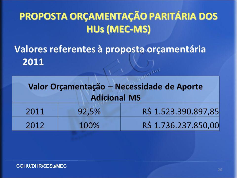 CGHU/DHR/SESu/MEC 26 Valores referentes à proposta orçamentária 2011 Valor Orçamentação – Necessidade de Aporte Adicional MS 201192,5%R$ 1.523.390.897