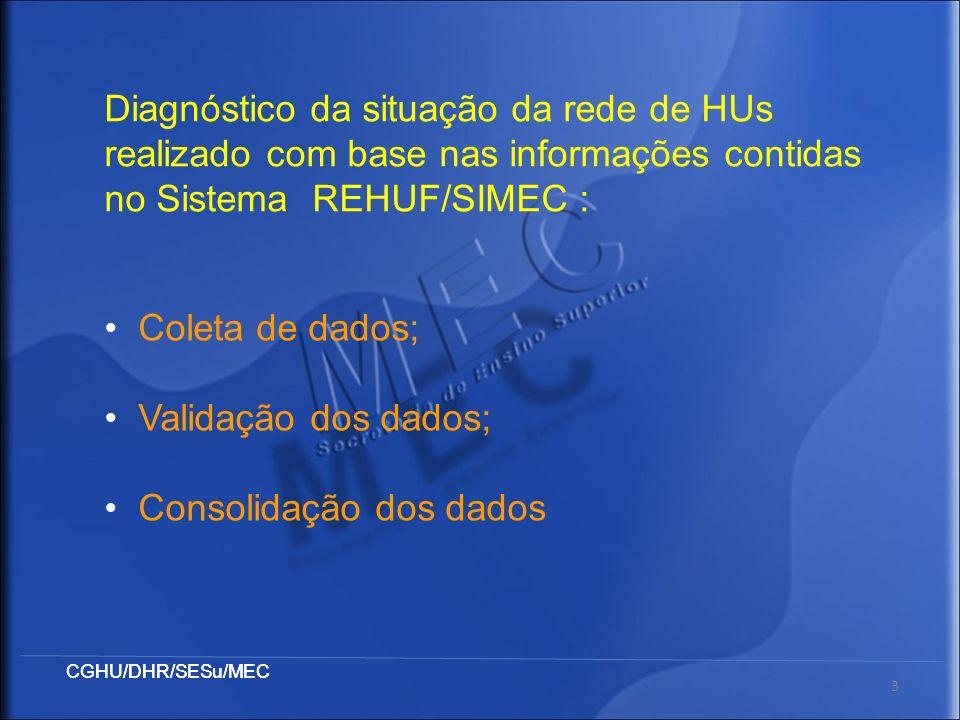 CGHU/DHR/SESu/MEC 3 Coleta de dados; Validação dos dados; Consolidação dos dados Diagnóstico da situação da rede de HUs realizado com base nas informa