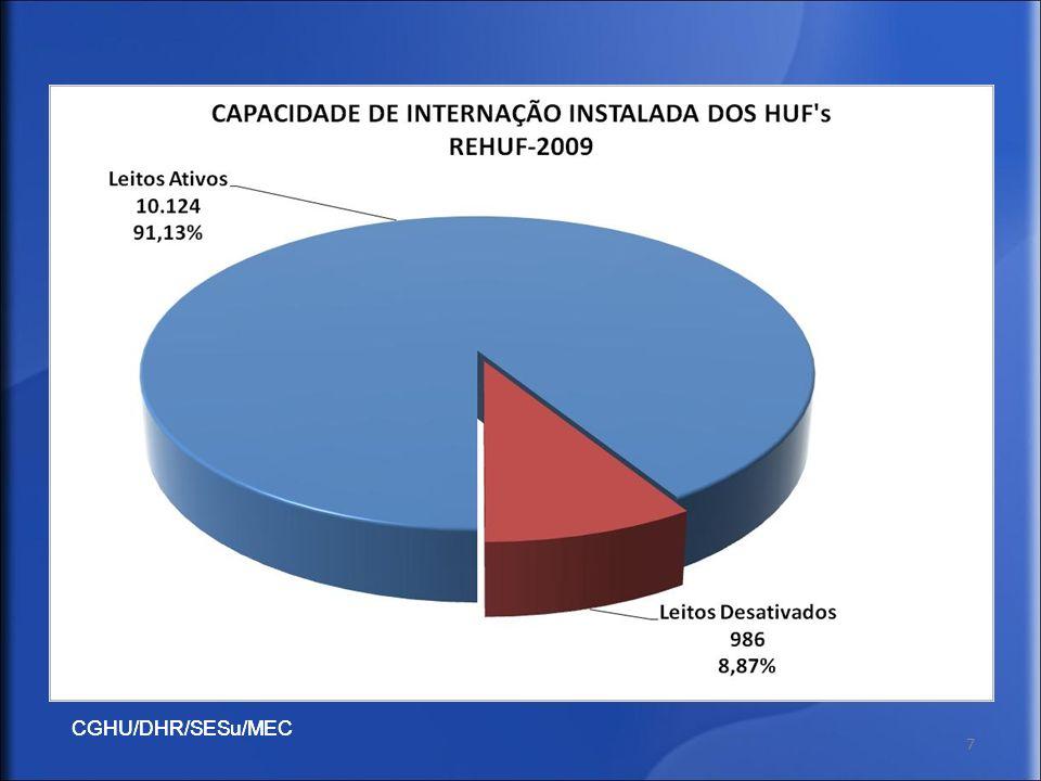 CGHU/DHR/SESu/MEC 28 Portaria Interministerial 883/10 – Regulamenta o Dec.