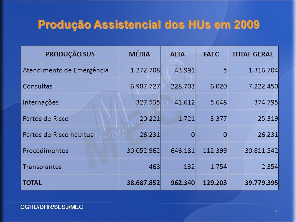 8 Produção Assistencial dos HUs em 2009 PRODUÇÃO SUSMÉDIAALTAFAECTOTAL GERAL Atendimento de Emergência1.272.70843.99151.316.704 Consultas6.987.727228.
