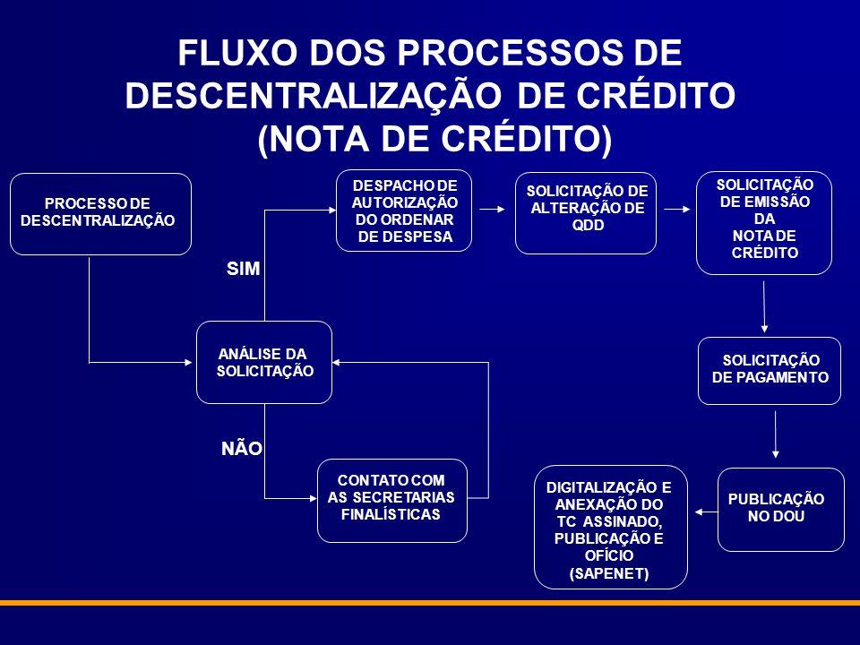 FLUXO DOS PROCESSOS DE DESCENTRALIZAÇÃO DE CRÉDITO (NOTA DE CRÉDITO) PROCESSO DE DESCENTRALIZAÇÃO ANÁLISE DA SOLICITAÇÃO DESPACHO DE AUTORIZAÇÃO DO ORDENAR DE DESPESA CONTATO COM AS SECRETARIAS FINALÍSTICAS SOLICITAÇÃO DE ALTERAÇÃO DE QDD SOLICITAÇÃO DE EMISSÃO DA NOTA DE CRÉDITO NÃO SIM SOLICITAÇÃO DE PAGAMENTO PUBLICAÇÃO NO DOU DIGITALIZAÇÃO E ANEXAÇÃO DO TC ASSINADO, PUBLICAÇÃO E OFÍCIO (SAPENET)