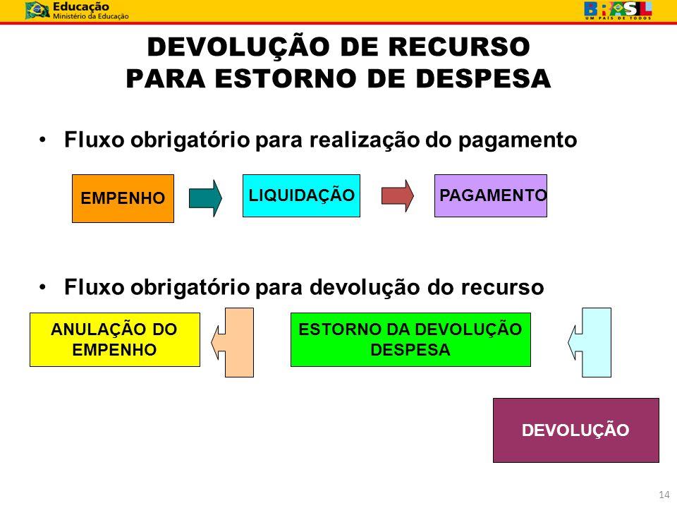DEVOLUÇÃO DE RECURSO PARA ESTORNO DE DESPESA Fluxo obrigatório para realização do pagamento Fluxo obrigatório para devolução do recurso EMPENHO LIQUID