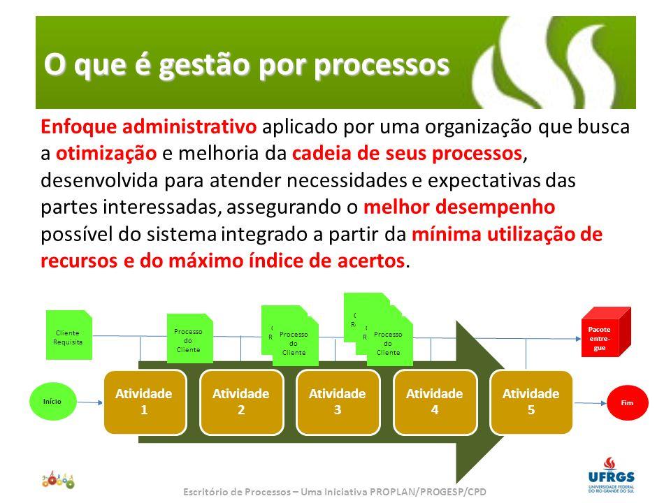 Diferença entre os tipos de processos Início Cliente Requisita Fim Pacote entre- gue Cliente Requisita Processo do Cliente Cliente Requisita Processo do Cliente Cliente Requisita Processo do Cliente Processos de negócio Processos administrativos Diferenças de gestão dos processos Processos administrativos a gestão é feita em termos de quantidade, valores, etc.
