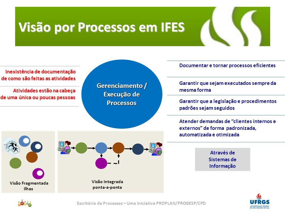 Metodologia da Gestão por Processos Escritório de Processos – Uma Iniciativa PROPLAN/PROGESP/CPD Fase 1 Análise de Contexto Fase 2 Análise do Processo Atual Fase 3 Criação do Processo Novo Fase 4 Redesenho do Trabalho Fase 5 Planejamento da Implantação e Gestão da Transição Sistema de Medição e Gerenciamento do Desempenho do Processo Padrão Técnico do Trabalho Plano de Capacitação das Pessoas Organização Gerenciada como Sistema Integrado Fase 0 Formulação / Classificação da Estratégia