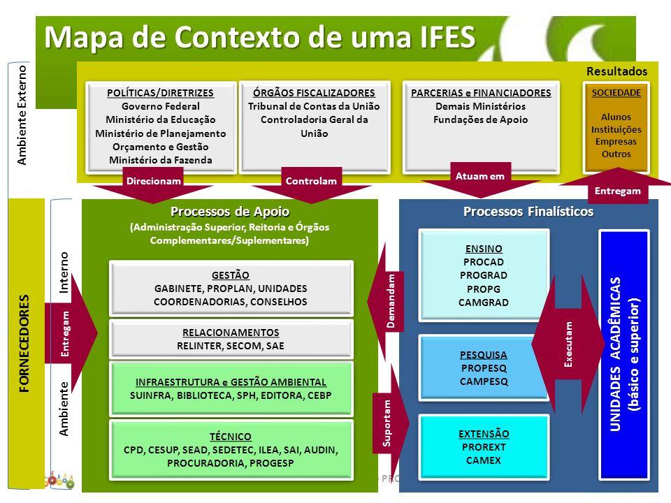 GESTÃO ESTRATÉGICA E DESENVOLVIMENTO ORGANIZACIONAL PROCESSOS FINALÍSTICOS GESTÃO OPERACIONAL ENSINOPESQUISAEXTENSÃO Apoio