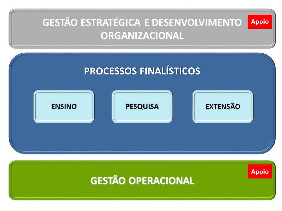 GESTÃO ESTRATÉGICA E DESENVOLVIMENTO ORGANIZACIONAL GESTÃO DE PROCESSOS E INFORMAÇÃO AVALIAÇÃO INSTITUCIONAL COMUNICAÇÃO GESTÃO DE RELACIONA- MENTO Apoio