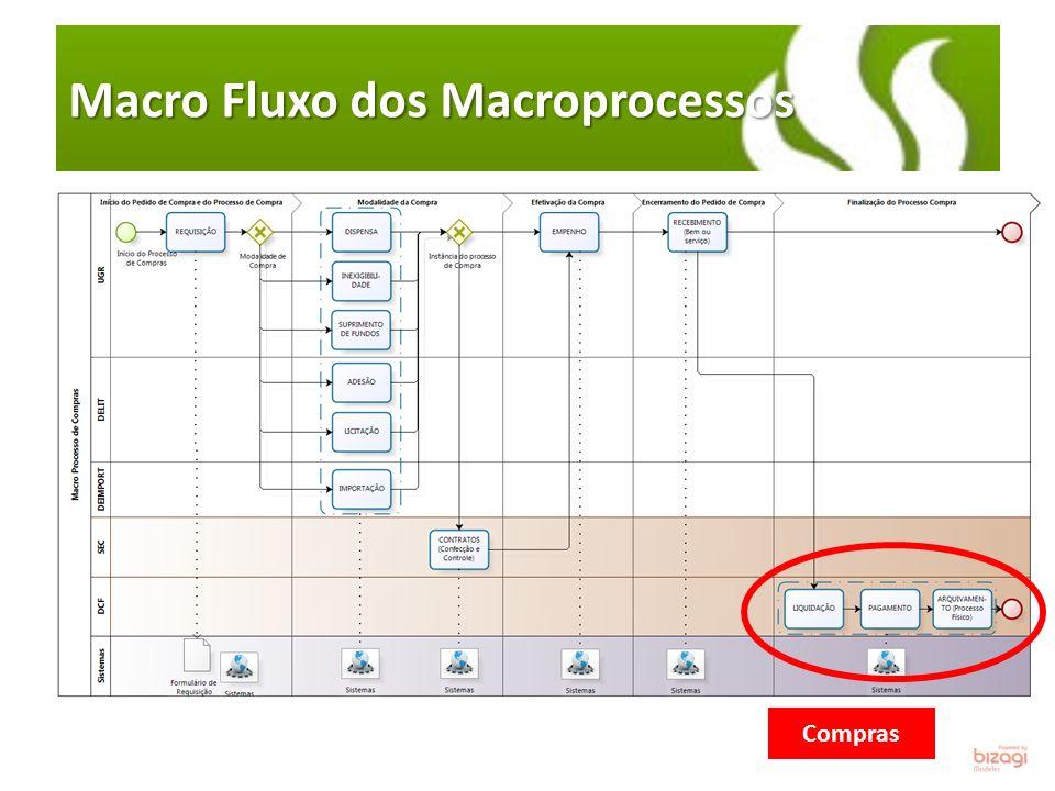 O Método e a Ferramenta Combinados Escritório de Processos – Uma Iniciativa PROPLAN/PROGESP/CPD