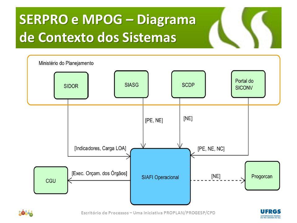 Diagrama E-R (Entidade-Relacionamento) dos Sistemas Escritório de Processos – Uma Iniciativa PROPLAN/PROGESP/CPD