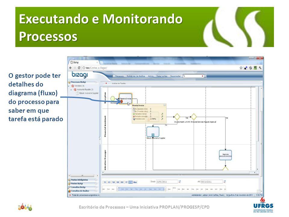 Executando e Monitorando Processos Escritório de Processos – Uma Iniciativa PROPLAN/PROGESP/CPD Clicando na tarefa pode ter acesso ao cronômetro da tarefa para identificar os tempos médios de execução da tarefa e ver o que pode estar acontecendo