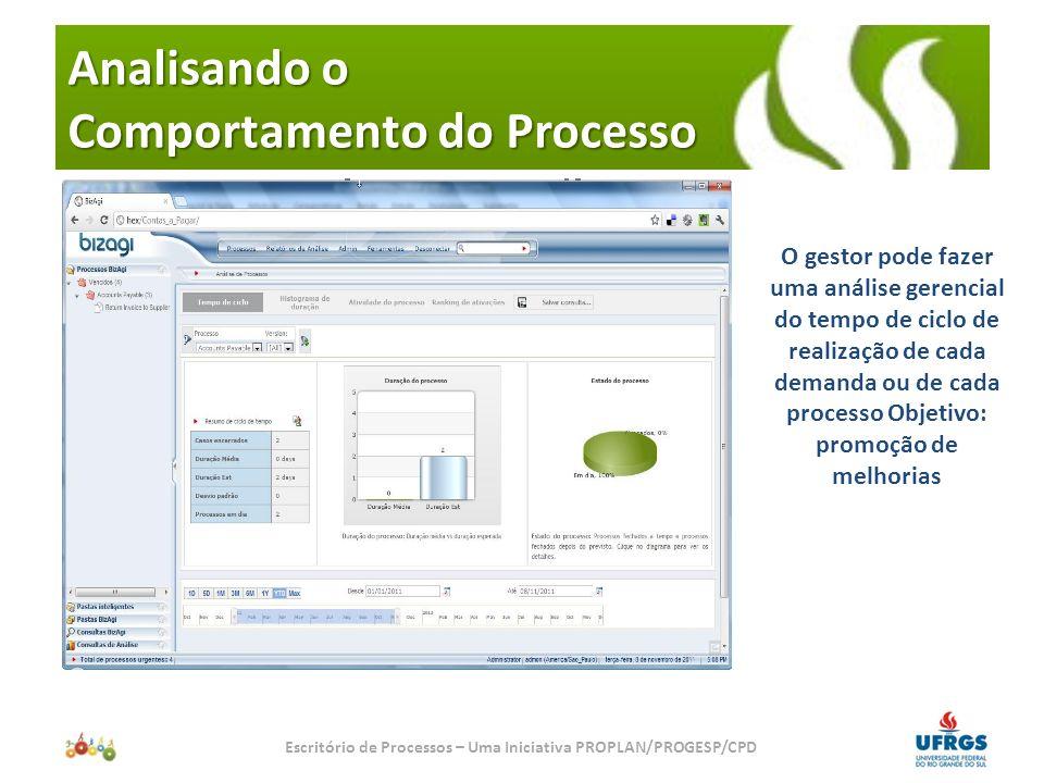 Analisando o Comportamento do Processo Escritório de Processos – Uma Iniciativa PROPLAN/PROGESP/CPD O gestor pode fazer os contadores de realização de processos realizados, rejeitados (ou não aprovados), cancelados, etc.