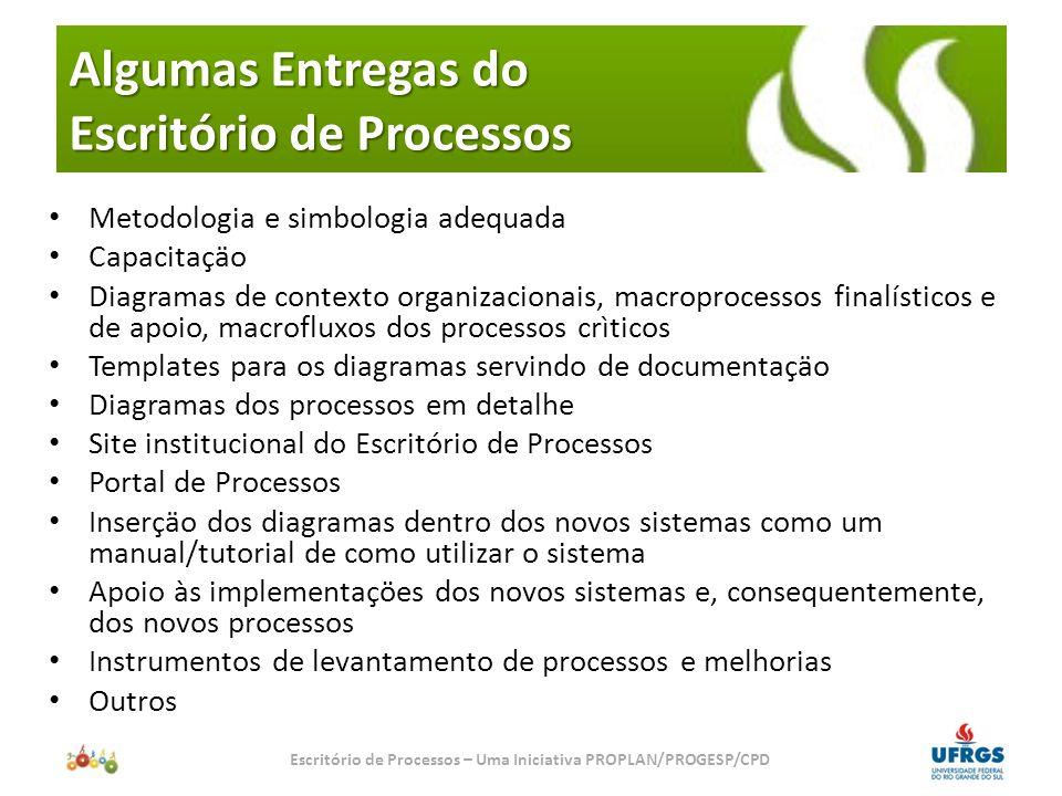Mapa de Contexto Diagrama de Processos (críticos, macro fluxos, diagramas) Macroprocessos APOIO APOIO