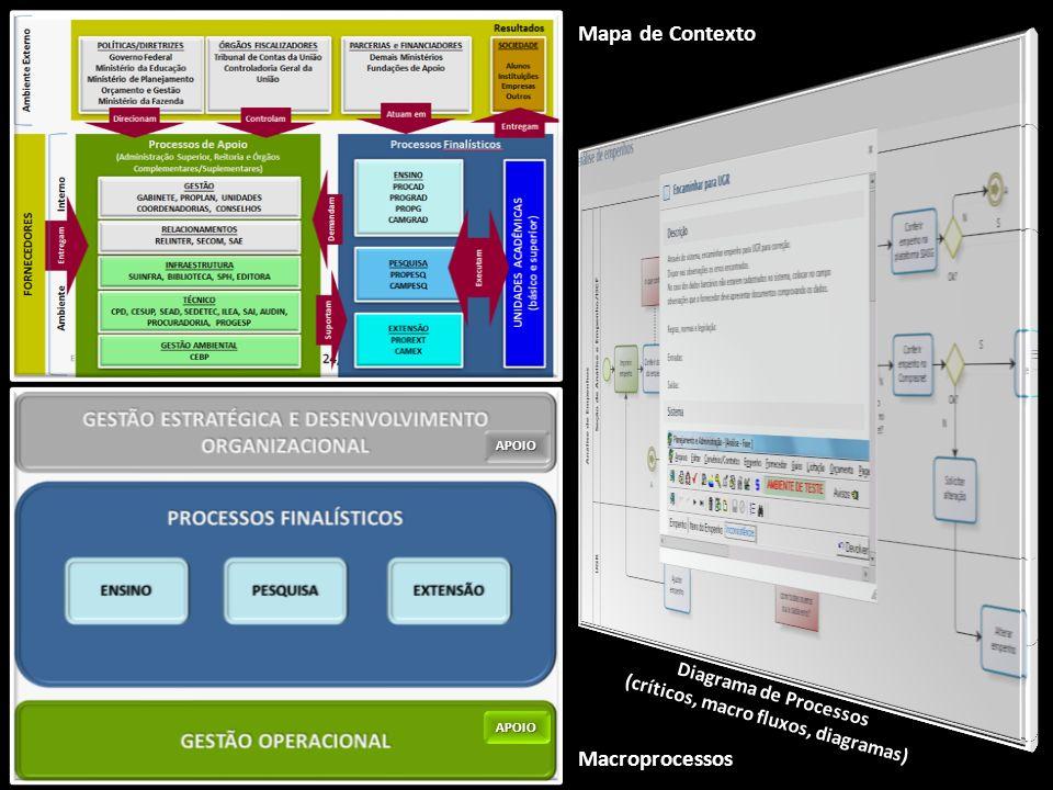 Processos Administrativos, Dados, Documentos Modelo de Dados Formulários Necessidades de Automação através de Sistemas de Informação Informação Controle e Gestão