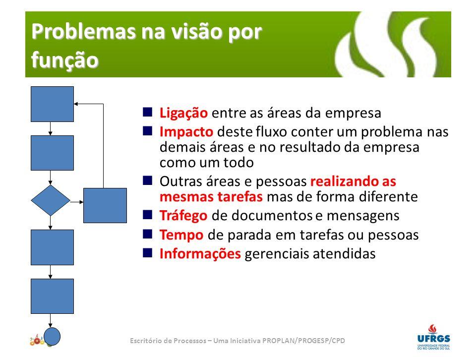 Estruturas Organizacionais Escritório de Processos - PROPLAN IFES... IDEAL