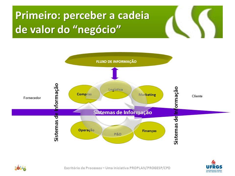 Segundo: perceber os Processos da Cadeia de Valor Escritório de Processos – Uma Iniciativa PROPLAN/PROGESP/CPD