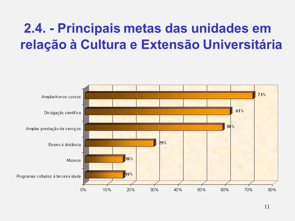 11 2.4. - Principais metas das unidades em relação à Cultura e Extensão Universitária