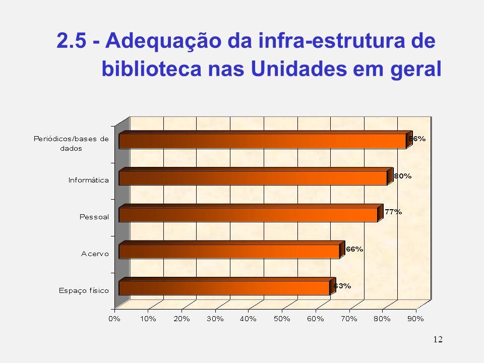 12 2.5 - Adequação da infra-estrutura de biblioteca nas Unidades em geral