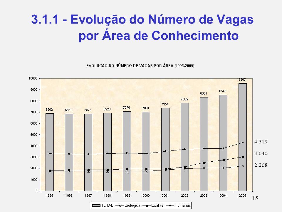 15 3.1.1 - Evolução do Número de Vagas por Área de Conhecimento 4.319 3.040 2.208