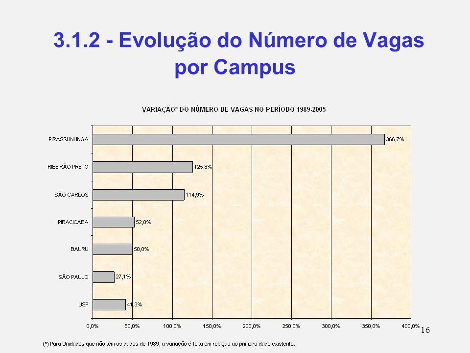 16 3.1.2 - Evolução do Número de Vagas por Campus
