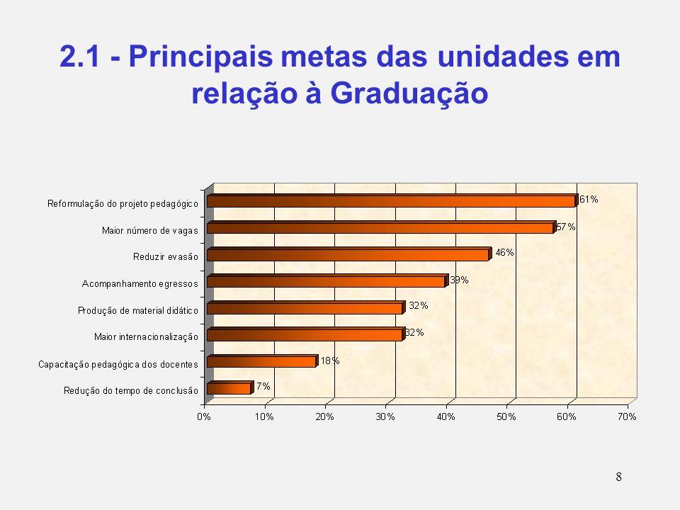 8 2.1 - Principais metas das unidades em relação à Graduação