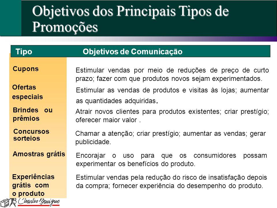 Objetivos dos Principais Tipos de Promoções Cupons Ofertas especiais Concursos sorteios Estimular vendas por meio de reduções de preço de curto prazo;