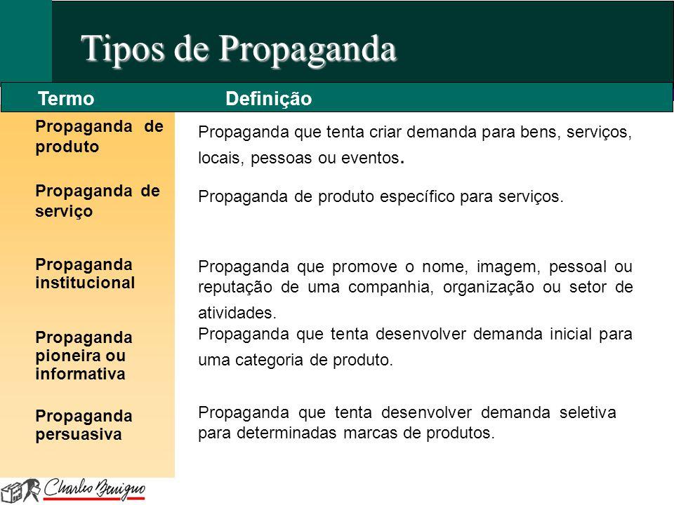 Tipos de Propaganda Propaganda de produto Propaganda que tenta criar demanda para bens, serviços, locais, pessoas ou eventos. TermoDefinição Propagand
