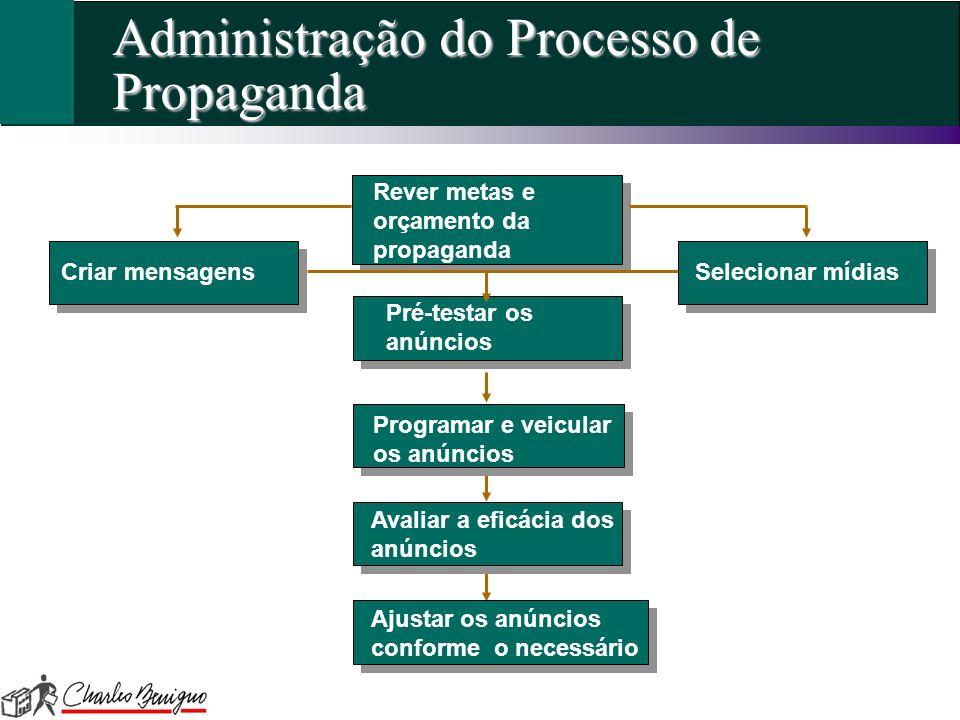 Administração do Processo de Propaganda Rever metas e orçamento da propaganda Pré-testar os anúncios Programar e veicular os anúncios Avaliar a eficác