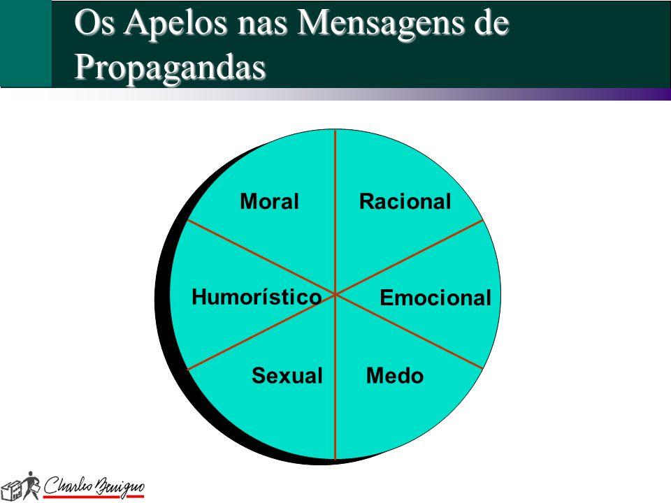 Os Apelos nas Mensagens de Propagandas Humorístico Emocional MoralRacional SexualMedo